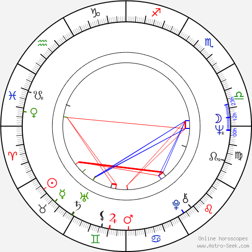 Sarimah birth chart, Sarimah astro natal horoscope, astrology