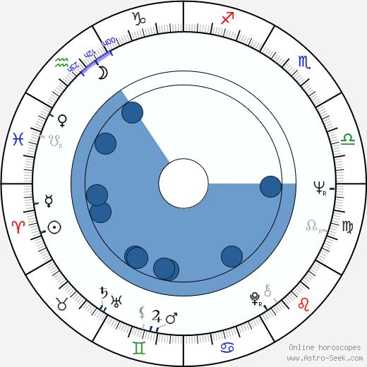 Sid Bass wikipedia, horoscope, astrology, instagram