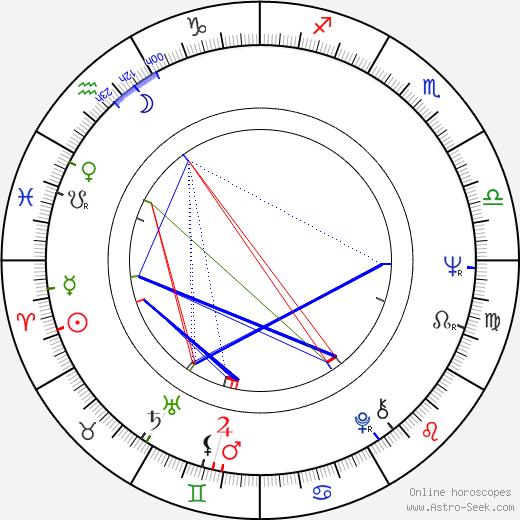 Sid Bass tema natale, oroscopo, Sid Bass oroscopi gratuiti, astrologia