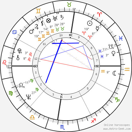 Thomas Shanks birth chart, biography, wikipedia 2017, 2018