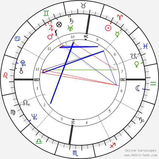 Thomas Shanks astro natal birth chart, Thomas Shanks horoscope, astrology