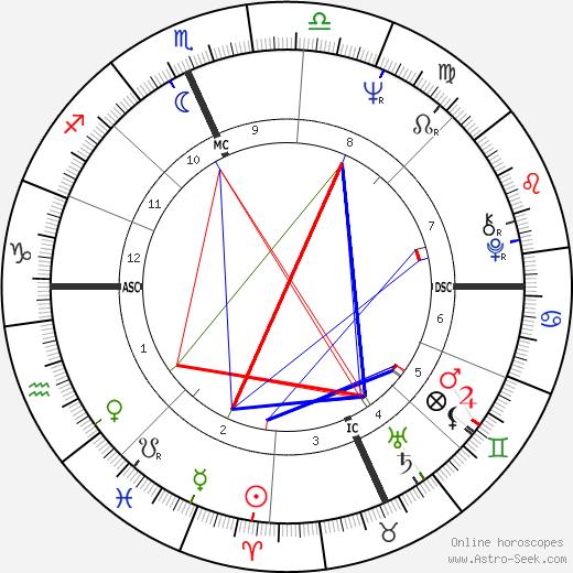 Tom Fisher tema natale, oroscopo, Tom Fisher oroscopi gratuiti, astrologia
