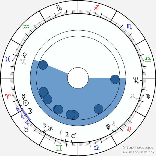 Václav Svěrák wikipedia, horoscope, astrology, instagram