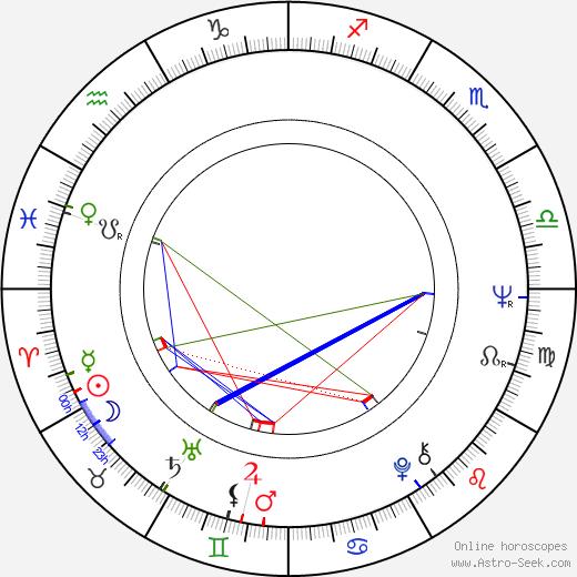 Václav Svěrák astro natal birth chart, Václav Svěrák horoscope, astrology