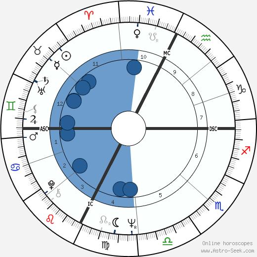 Vittorio Cecchi Gori wikipedia, horoscope, astrology, instagram