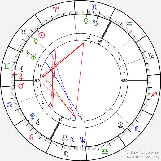 Vittorio Cecchi Gori день рождения гороскоп, Vittorio Cecchi Gori Натальная карта онлайн