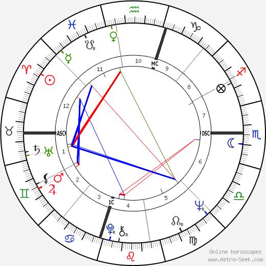 Уэйн Ньютон Wayne Newton день рождения гороскоп, Wayne Newton Натальная карта онлайн