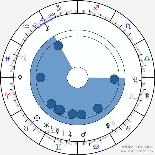 Agnieszka Perepeczko wikipedia, horoscope, astrology, instagram