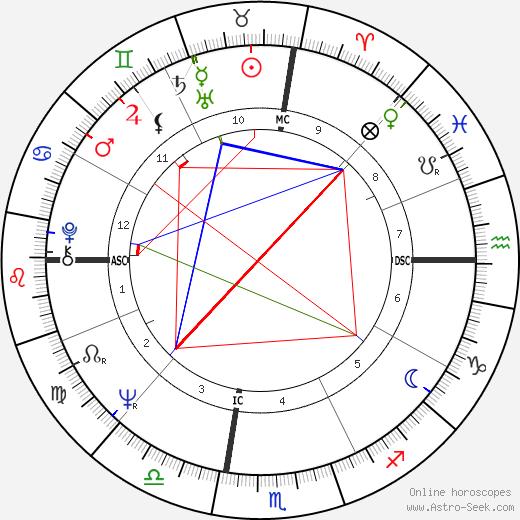 Alain Garcia tema natale, oroscopo, Alain Garcia oroscopi gratuiti, astrologia