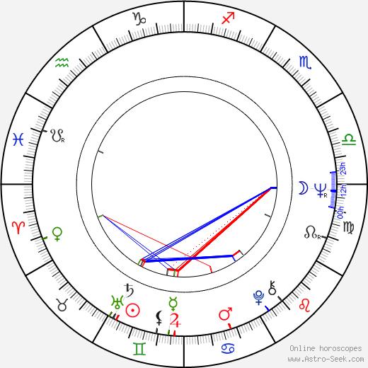 Alexandr Alexandrovič Kalyagin birth chart, Alexandr Alexandrovič Kalyagin astro natal horoscope, astrology