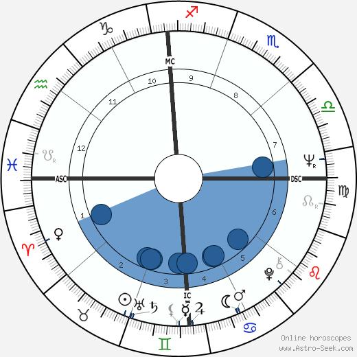 Alice Faye Harris Jr. wikipedia, horoscope, astrology, instagram