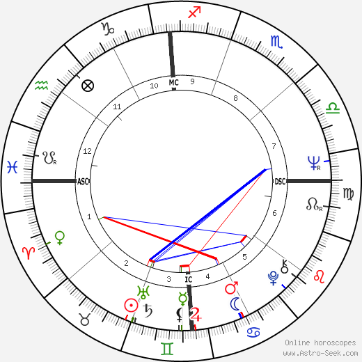 Alice Faye Harris Jr. день рождения гороскоп, Alice Faye Harris Jr. Натальная карта онлайн