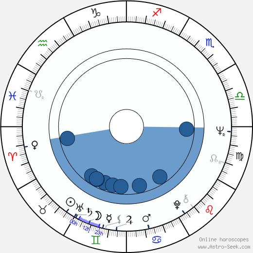 Arthur Abelson wikipedia, horoscope, astrology, instagram