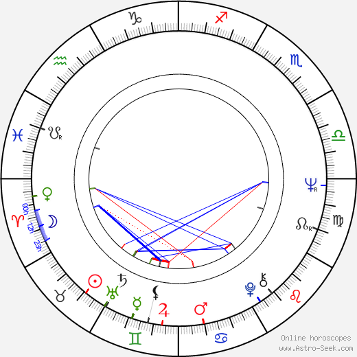 Arto Noras birth chart, Arto Noras astro natal horoscope, astrology