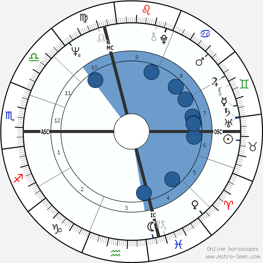 Benoit Dauga wikipedia, horoscope, astrology, instagram