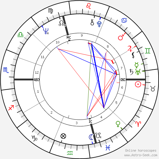 Benoit Dauga tema natale, oroscopo, Benoit Dauga oroscopi gratuiti, astrologia
