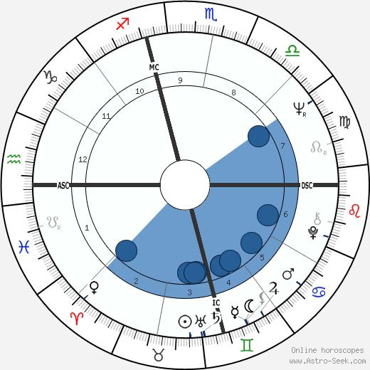 Bill Blair wikipedia, horoscope, astrology, instagram