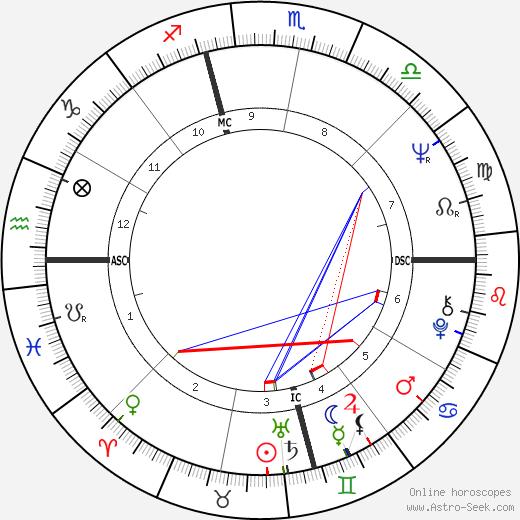 Bill Blair tema natale, oroscopo, Bill Blair oroscopi gratuiti, astrologia