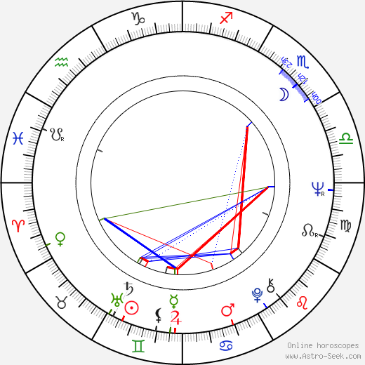 Božidara Turzonovová astro natal birth chart, Božidara Turzonovová horoscope, astrology