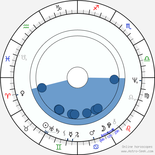 Carlos Hathcock horoscope, astrology, sign, zodiac, date of birth, instagram