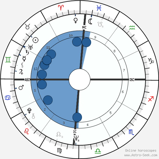 Chantal Goya wikipedia, horoscope, astrology, instagram