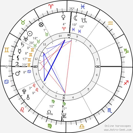 Chantal Goya tema natale, biography, Biografia da Wikipedia 2020, 2021