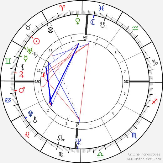 Chantal Goya tema natale, oroscopo, Chantal Goya oroscopi gratuiti, astrologia