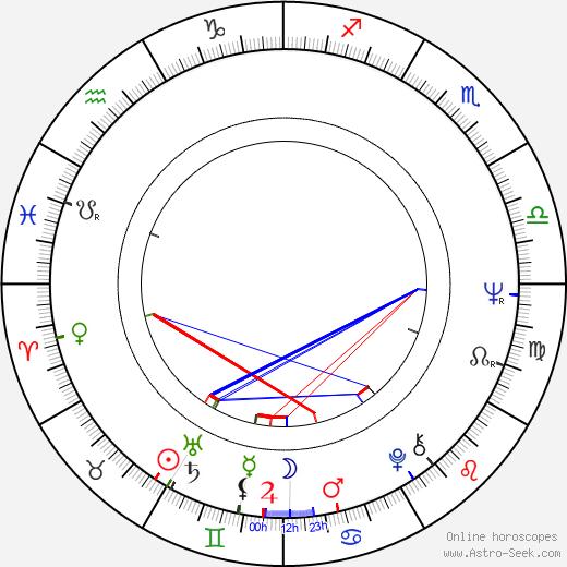 Emília Vášáryová astro natal birth chart, Emília Vášáryová horoscope, astrology