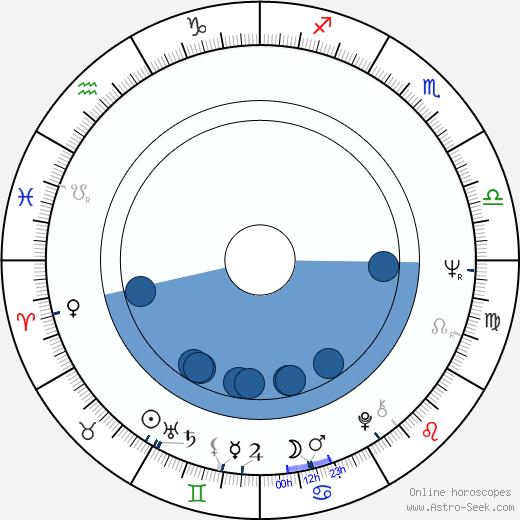 Flemming Quist Møller wikipedia, horoscope, astrology, instagram