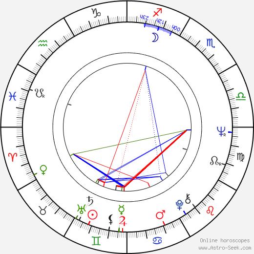 Gerhard Olschewski birth chart, Gerhard Olschewski astro natal horoscope, astrology