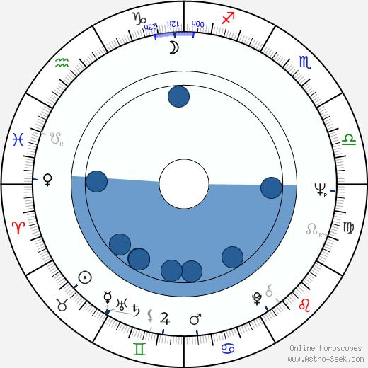 Géza Galán Vavrecký wikipedia, horoscope, astrology, instagram