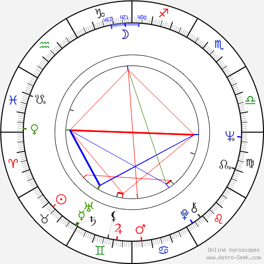 Géza Galán Vavrecký birth chart, Géza Galán Vavrecký astro natal horoscope, astrology