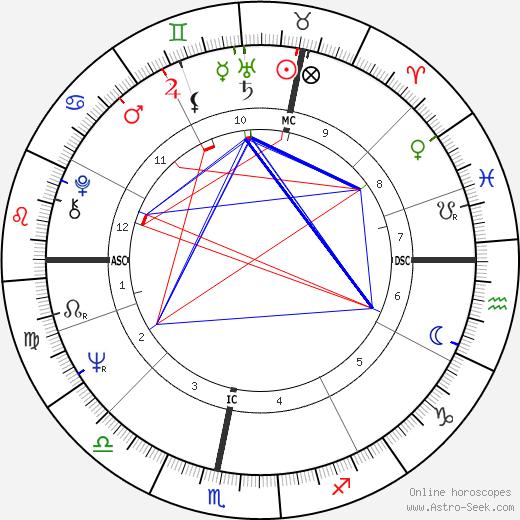 Gilbert Duquenoix день рождения гороскоп, Gilbert Duquenoix Натальная карта онлайн