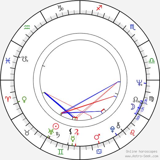 Helena Ignez tema natale, oroscopo, Helena Ignez oroscopi gratuiti, astrologia