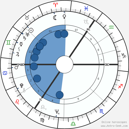 Ian Dury horoscope, astrology, sign, zodiac, date of birth, instagram