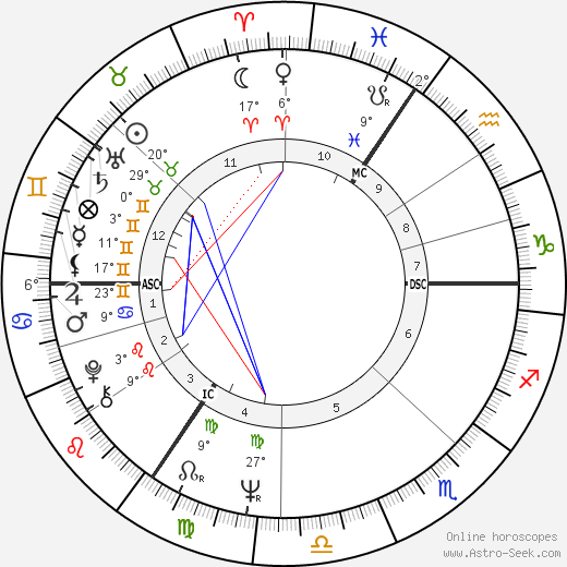Ian Dury birth chart, biography, wikipedia 2018, 2019