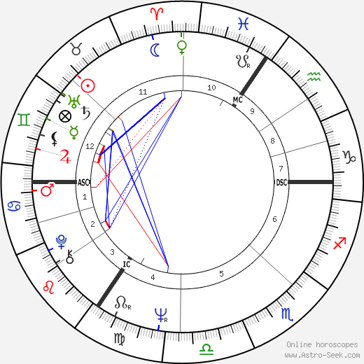 Ian Dury astro natal birth chart, Ian Dury horoscope, astrology