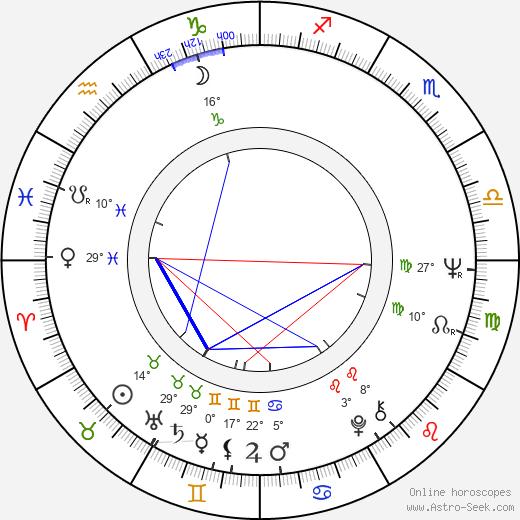 István Bujtor birth chart, biography, wikipedia 2018, 2019