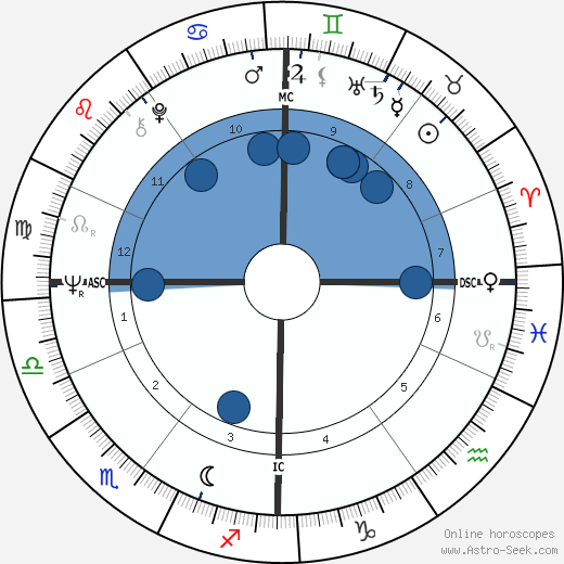 Jacques Rogge wikipedia, horoscope, astrology, instagram