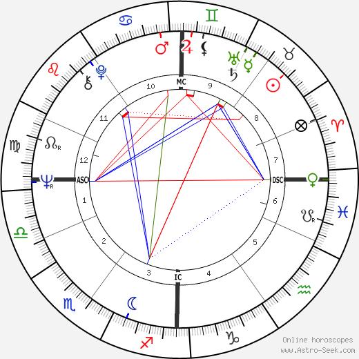 Jacques Rogge tema natale, oroscopo, Jacques Rogge oroscopi gratuiti, astrologia