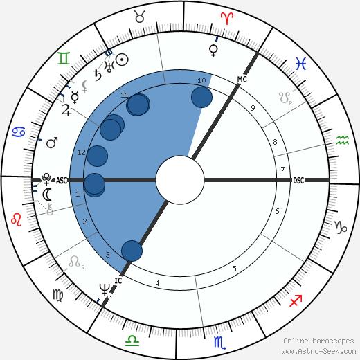 Jan Konrads wikipedia, horoscope, astrology, instagram