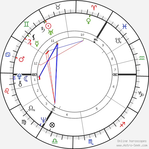 Jan Konrads tema natale, oroscopo, Jan Konrads oroscopi gratuiti, astrologia