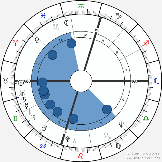 Jim 'Motorhead' Sherwood horoscope, astrology, sign, zodiac, date of birth, instagram