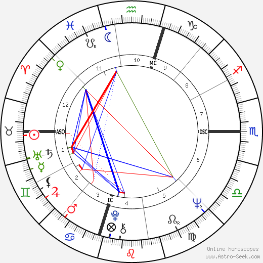 Jim 'Motorhead' Sherwood astro natal birth chart, Jim 'Motorhead' Sherwood horoscope, astrology
