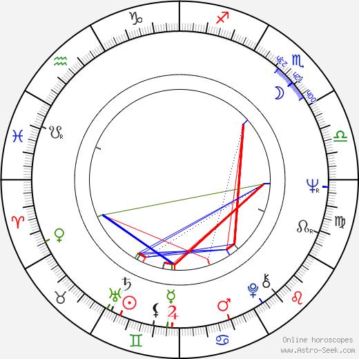 Karel Bartoň birth chart, Karel Bartoň astro natal horoscope, astrology
