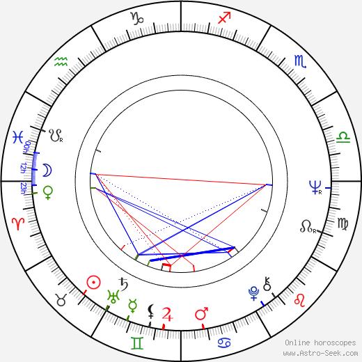 Kveta Lukosiková-Michalkova astro natal birth chart, Kveta Lukosiková-Michalkova horoscope, astrology