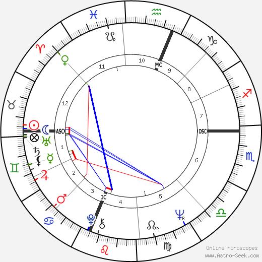 Larry Pines день рождения гороскоп, Larry Pines Натальная карта онлайн