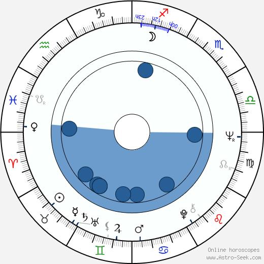 Loredana Nusciak wikipedia, horoscope, astrology, instagram