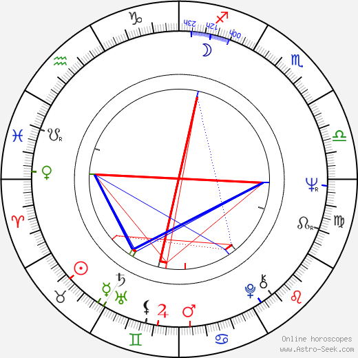 Loredana Nusciak birth chart, Loredana Nusciak astro natal horoscope, astrology