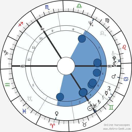 Margaret Spevik wikipedia, horoscope, astrology, instagram
